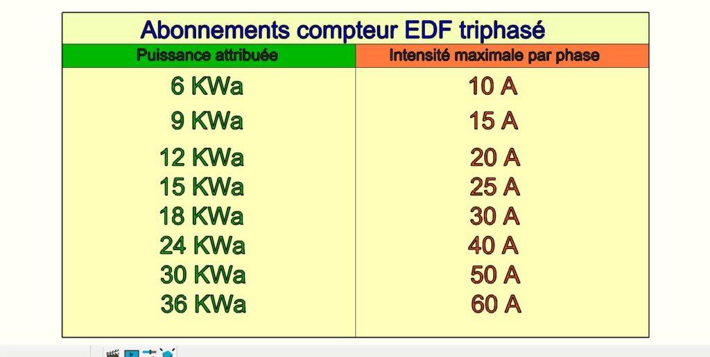 Tableau de correspondance Puissance / intensité sur chaque phase/