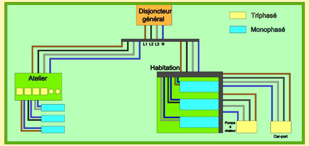 Schéma de l'installation électrique