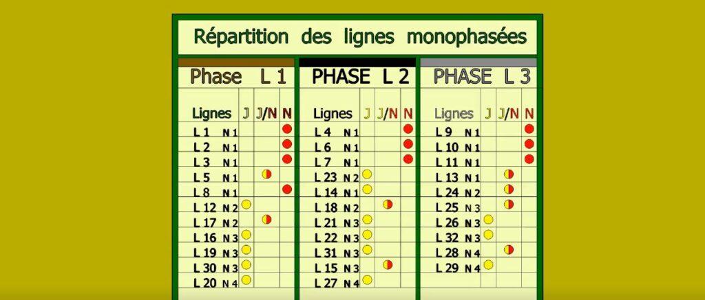 Brassage des lignes 1