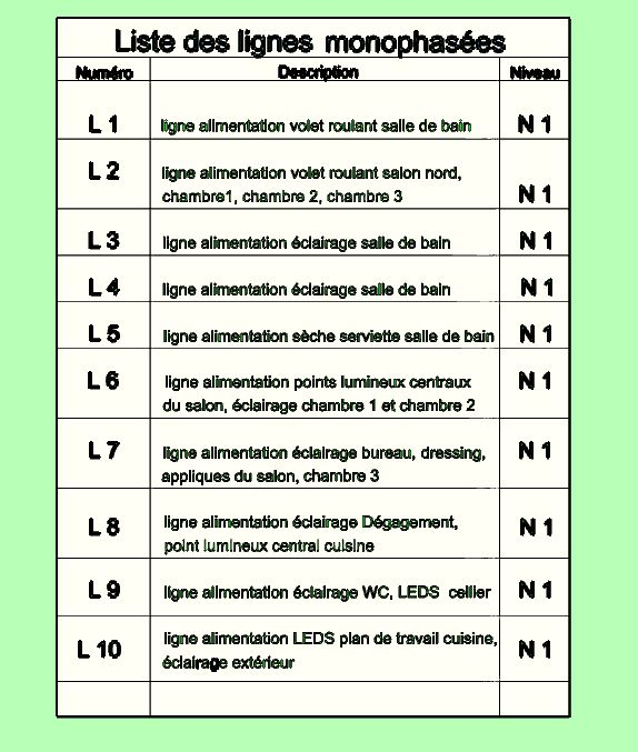 Liste niveaux page 1