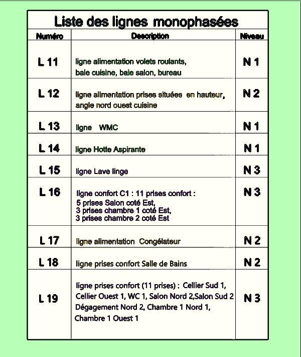 Liste niveaux page 2