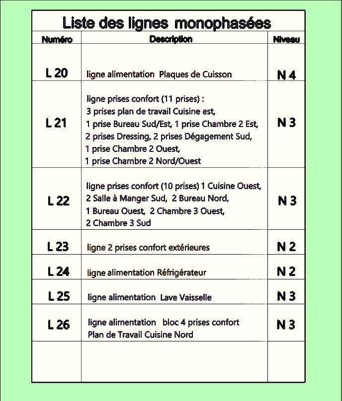 Liste niveaux page 3