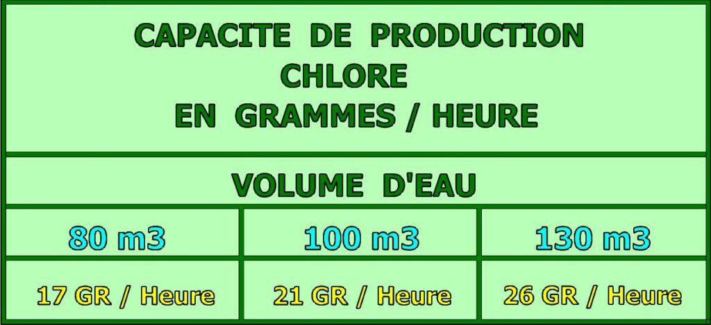 Tableau production de chlore libre