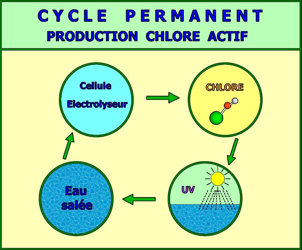 Cycle de production du chlore