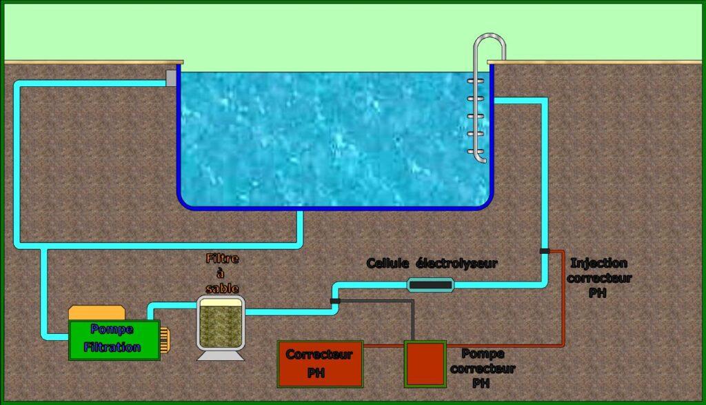 Emplacement cellule électrolyseur