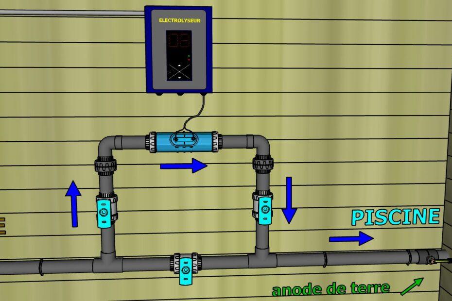 Bypass électrolyseur
