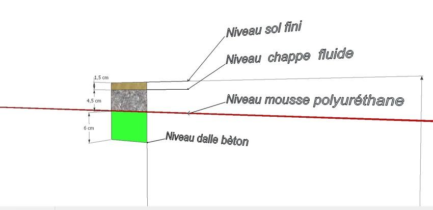 Hauteurs des différentes couches du plancher chauffant hydraulique