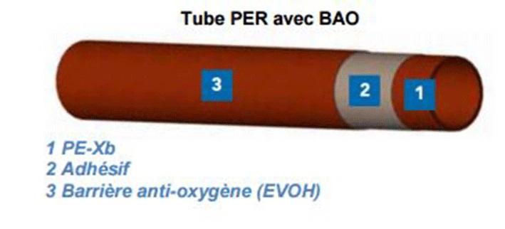 Tube PER avec BAO
