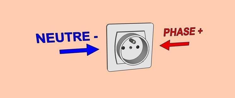 Positions conventionnelles de la phase et du neutre